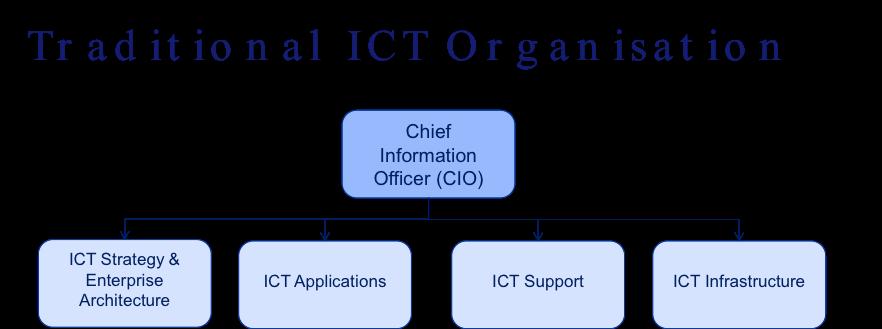 Traditional ICT Organisation
