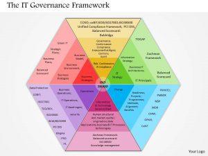 calder-moir governance framework